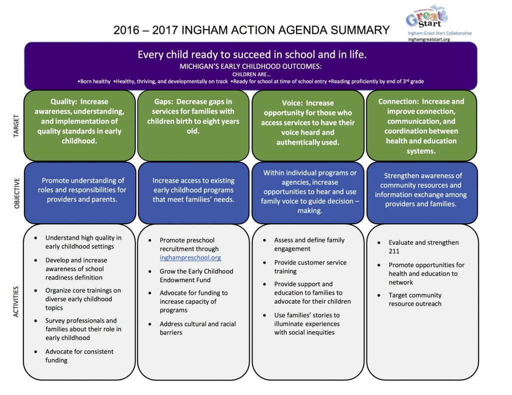 2016-17Action Agenda Summary2