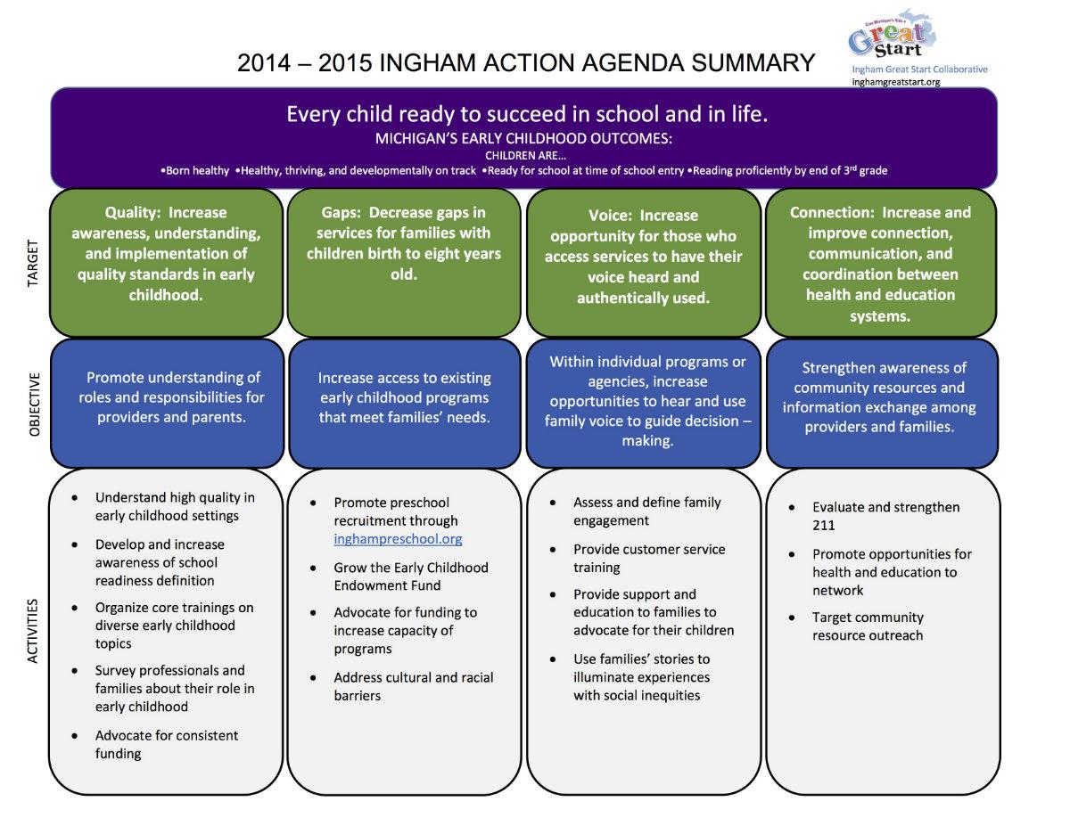 Action Agenda Summary2
