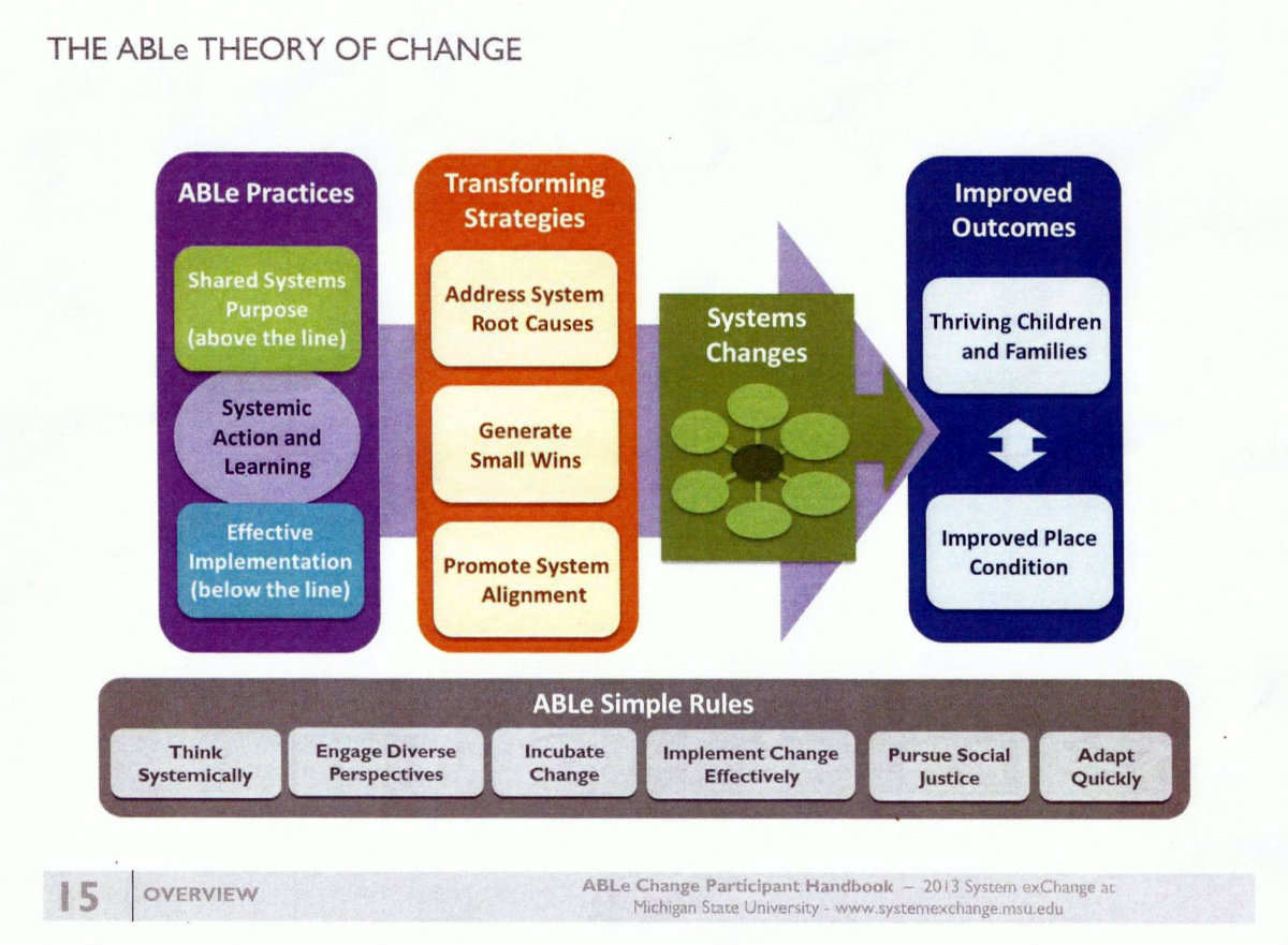 ABLe Change Diagram_Page 2