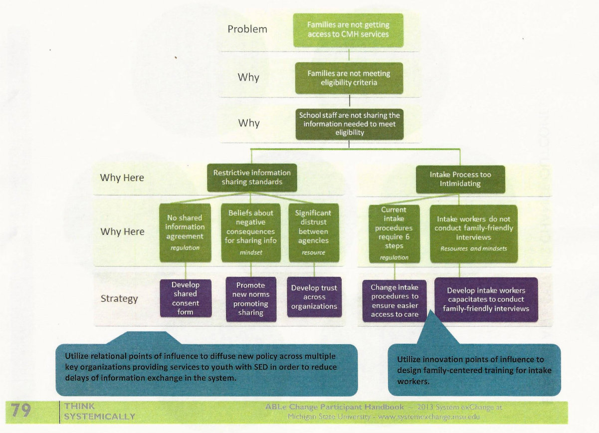 ABLe Change Diagram_Page 3